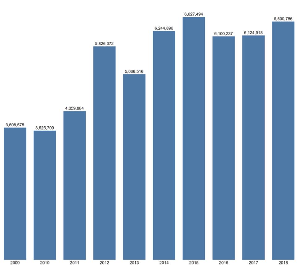 Elsevier Content Graph